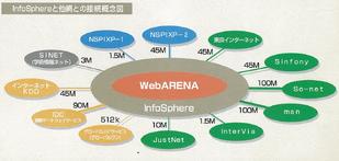 当時のWebARENAにおける他ネットワークとの接続状況